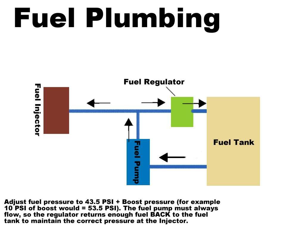 drawing of fuel pump fluid plumbing